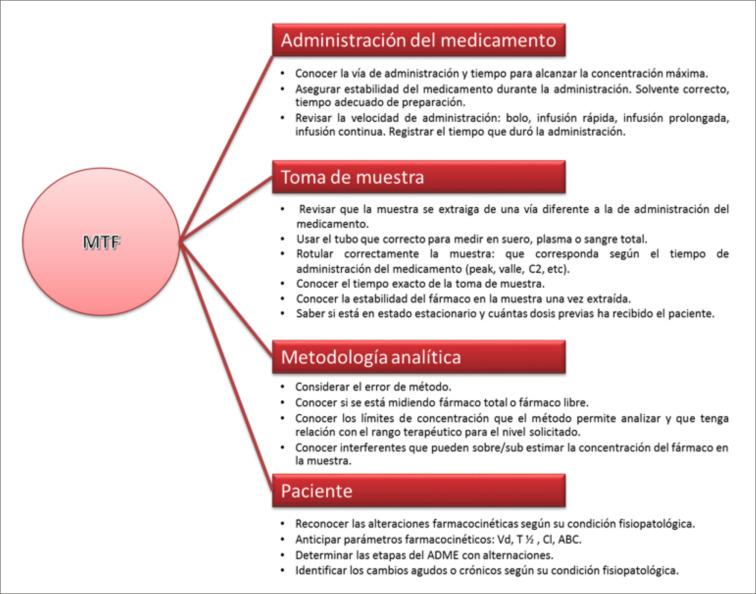 Global Monitoreo terap utico de drogas Market