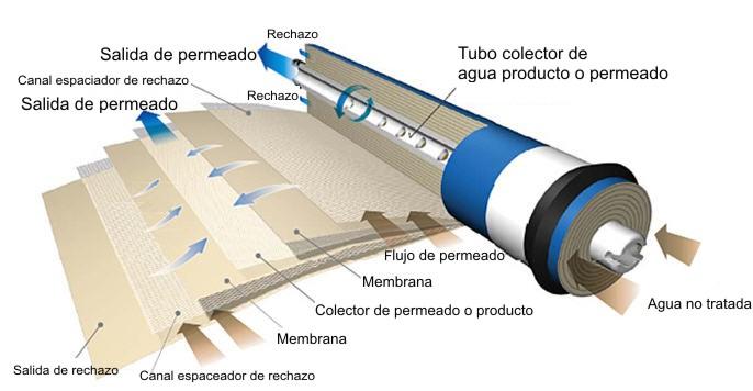 Global Osmosis inversa y membranas RO Market