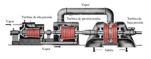 Global Turbinas de vapor industriales Market